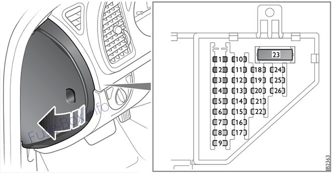 Instrument panel fuse box diagram: Saab 9-3 (2003, 2004, 2005)
