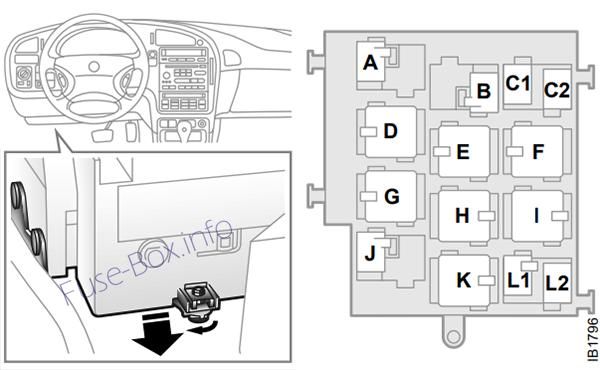 Relay panel under instrument panel: Saab 9-5 (2002)