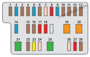 Instrument panel fuse box diagram: Citroen C1 (2014, 2015)