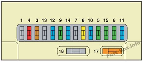Instrument panel fuse box diagram: Citroen C3 (2007, 2008)