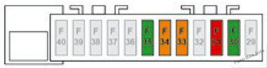 Instrument panel fuse box #1 diagram: Citroen C3 (2017)