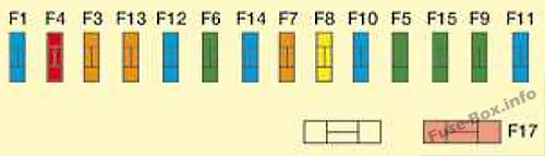 Instrument panel fuse box diagram: Citroen C8 (2008)