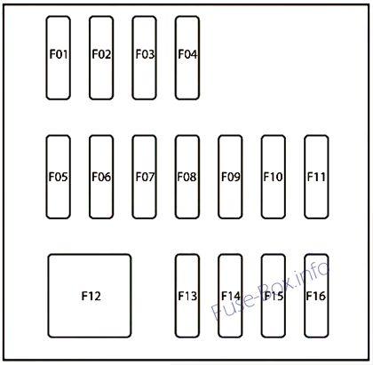 Interior fuse box diagram: Fiat 124 Spider (2016)