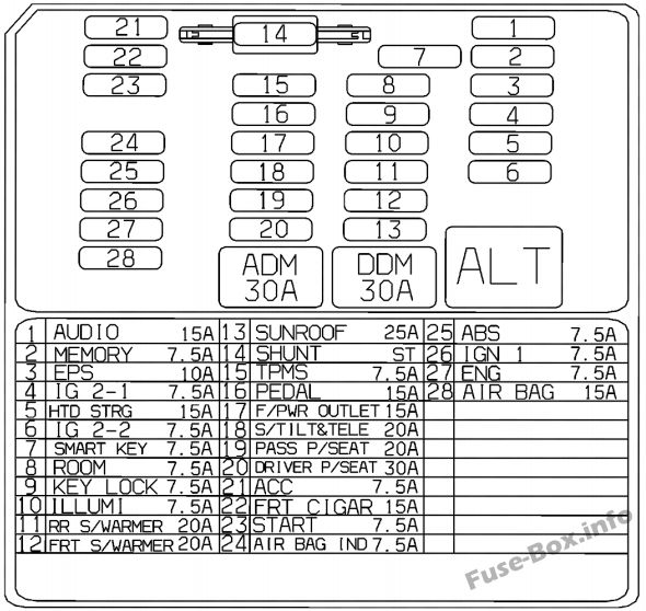 Instrument panel fuse box diagram: KIA Borrego / Mohave (2017)