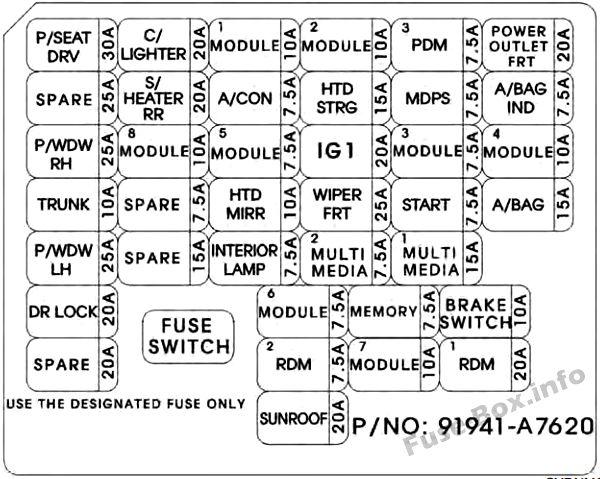 Instrument panel fuse box diagram: KIA Forte / Cerato (2014)