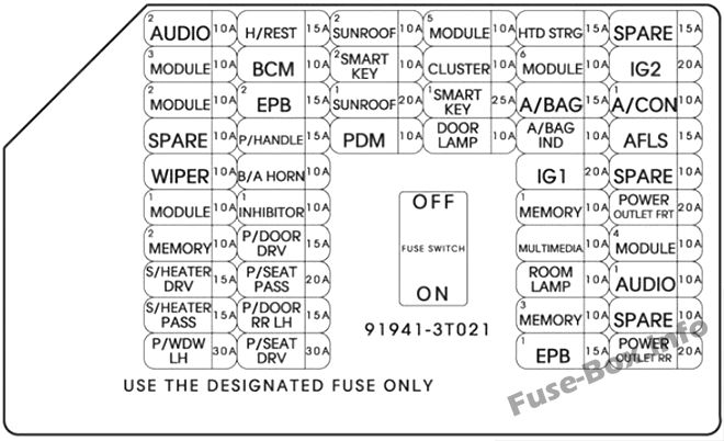 Instrument panel fuse box diagram: KIA K900 (2015)