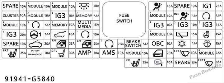 Instrument panel fuse box diagram (plug-in hybrid): KIA Niro (2018)