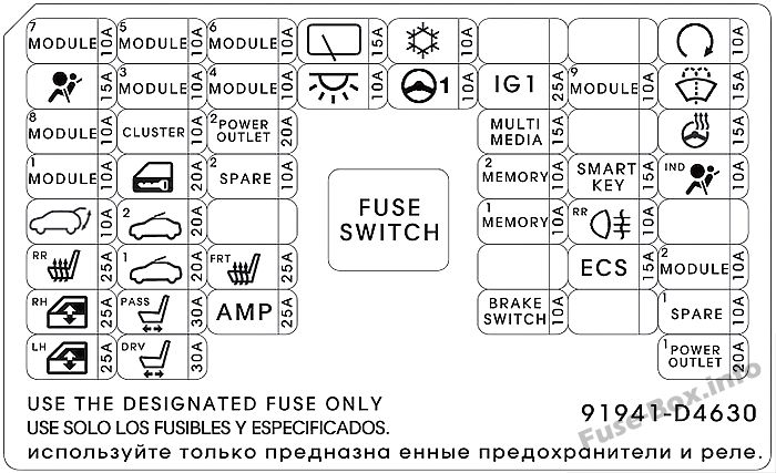 Instrument panel fuse box diagram (Wagon): KIA Optima (2017)