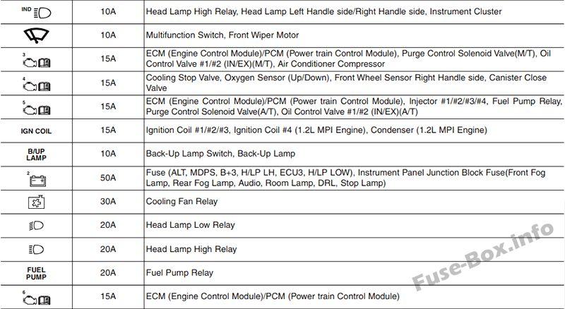 Kia Picanto Ja En on Buick Fuse Box Diagram