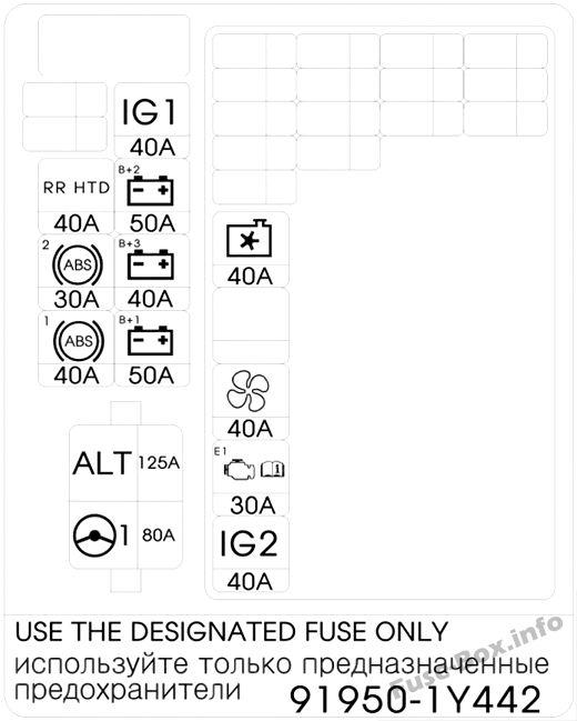 Under-hood fuse box diagram: KIA Picanto (2016, 2017)