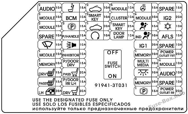 Instrument panel fuse box diagram: KIA Quoris / K9 (2015, 2016)