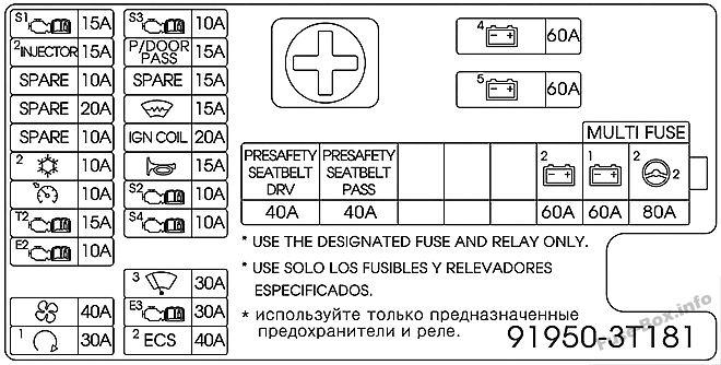 Under-hood fuse box diagram (Passenger's side): KIA Quoris / K9 (2015, 2016)