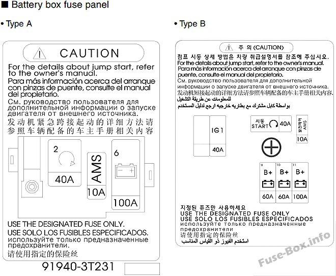 Battery box fuse panel: KIA Quoris / K9 (2017, 2018)