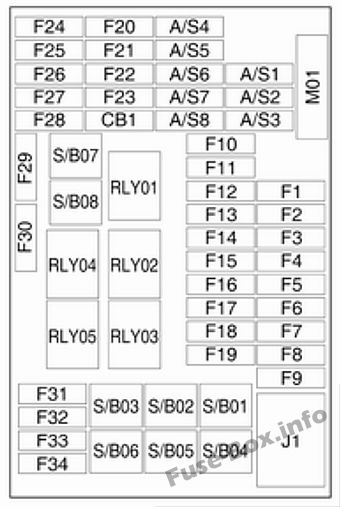 Instrument panel fuse box diagram: Opel/Vauxhall Mokka (2013, 2014)