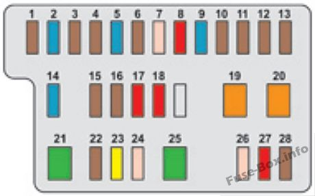 Instrument panel fuse box diagram: Peugeot 108 (2014, 2015, 2016, 2017)