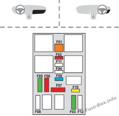 Instrument panel fuse box #2 diagram: Peugeot 2008 (2013, 2014, 2015)