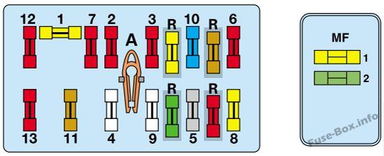 Sicherungskastendiagramm unter der Haube (ohne ABS): Peugeot Expert (2001, 2002, 2003)