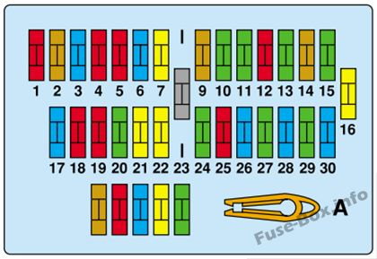 Instrument panel fuse box diagram: Peugeot Expert (2001, 2002, 2003)