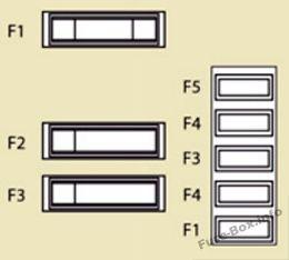 Interior fuse box diagram: Peugeot Expert VU (2007-2015)