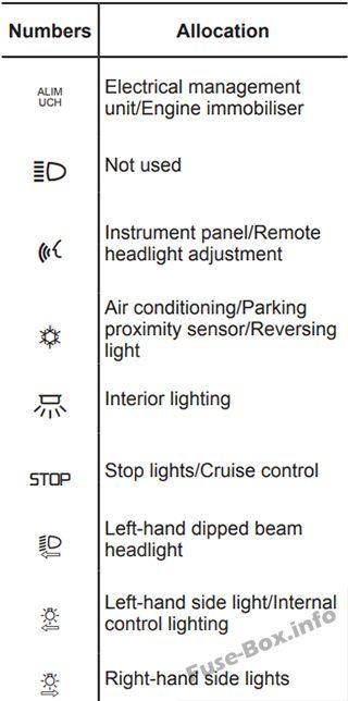 Fuse Box Diagram Renault Espace Iv  2003
