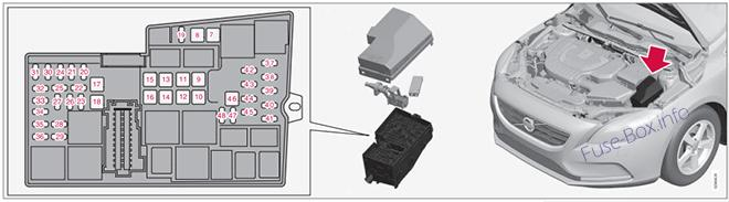 The location of the fuses in the engine compartment: Volvo V40 (2013-2018)