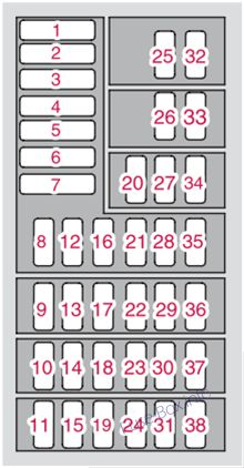 Instrument panel fuse box diagram: Volvo XC90 (2008)