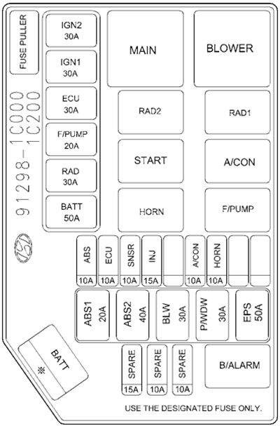 fuse box diagram > hyundai getz (2002-2005) astra van fuse box layout