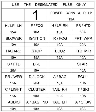 Instrument panel fuse box diagram (LHD): Hyundai Getz (2002, 2003, 2004, 2005)
