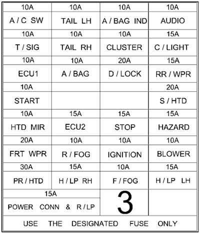 Instrument panel fuse box diagram (RHD): Hyundai Getz (2002, 2003, 2004, 2005)