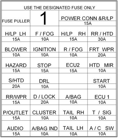 Instrument panel fuse box diagram (LHD): Hyundai Getz (2006, 2007, 2008, 2009, 2010)