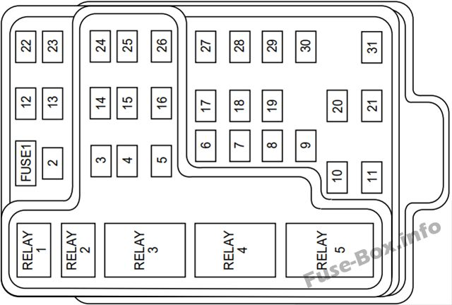 Instrument panel fuse box diagram: Ford Expedition (1999)