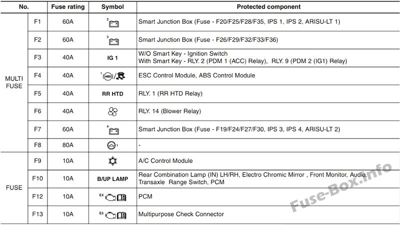 fuse box diagram hyundai azera hg 2011 2017. Black Bedroom Furniture Sets. Home Design Ideas