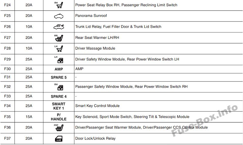 hyundai elantra fuse box diagram 2002 hyundai azera fuse box diagram fuse box diagram > hyundai azera (hg; 2011-2017)