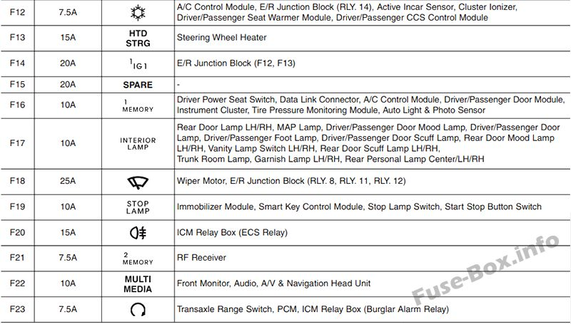 hyundai azera fuse box diagram hyundai azera fuse box identification fuse box diagram > hyundai azera (hg; 2011-2017)