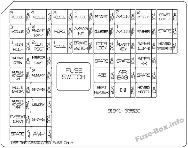 Instrument panel fuse box diagram: Hyundai Elantra GT (2018)