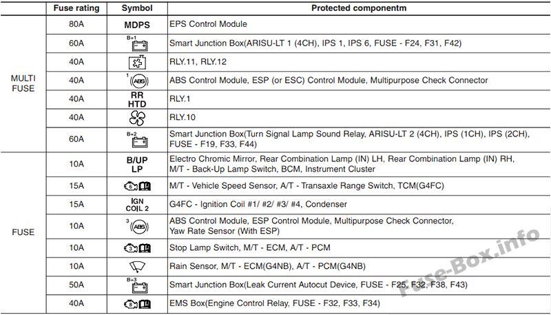 Fuse Box Diagram  U0026gt  Hyundai Elantra  Md  Ud  2011