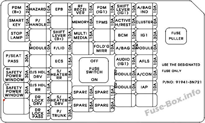 Instrument panel fuse box diagram: Hyundai Equus/Centennial (2016)