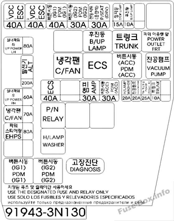 Under-hood fuse box #1 diagram (left-side): Hyundai Equus/Centennial (2013, 2014, 2015, 2016)