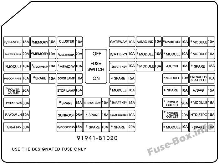 Instrument panel fuse box diagram: Hyundai Genesis (2014, 2015, 2016)