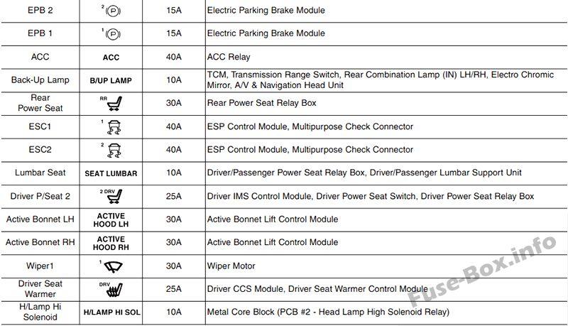 Fuse Box Diagram  U0026gt  Hyundai Genesis  Dh  2014