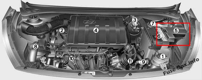 the location of the fuses in the engine compartment: hyundai grand i10  (2015-
