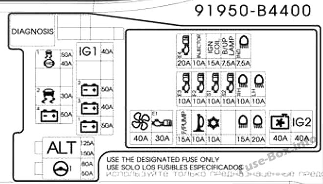 Under-hood fuse box diagram: Hyundai Grand i10 (2015, 2016, 2017, 2018, 2019)