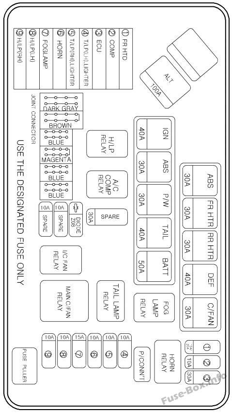 Under-hood fuse box diagram (Minibus/Van, Gasoline): Hyundai H-1 / Grand Starex (2004, 2005, 2006, 2007)