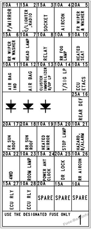 Interior fuse box diagram (Minibus/Van): Hyundai H-1 / Grand Starex (2004, 2005, 2006, 2007)