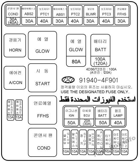 Hyundai H100 Truck Porter II 20052018 Fuse Box diagram