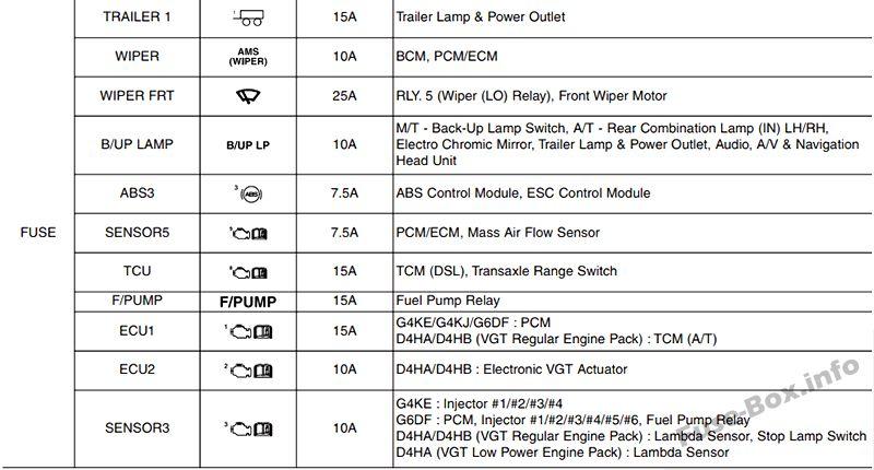 Fuse Box Diagram Hyundai Santa Fe  Dm  Nc  2013