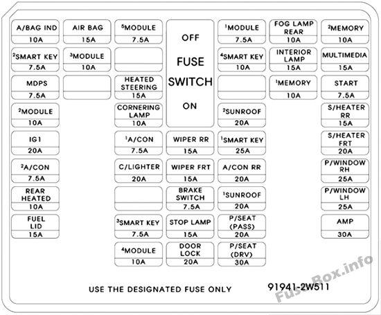 Fuse Box Diagram  U0026gt  Hyundai Santa Fe Sport  Dm  Nc  2015