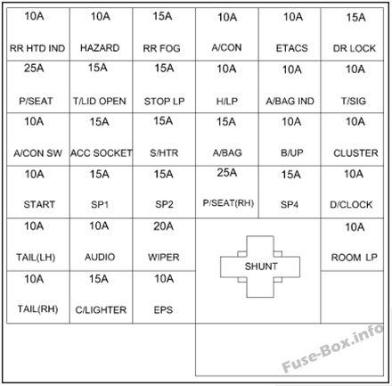 Instrument panel fuse box diagram: Hyundai Sonata (2002, 2003, 2004)