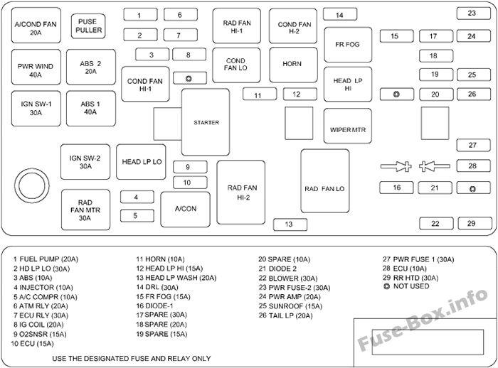 Under-hood fuse box diagram (version 1): Hyundai Sonata (2002, 2003, 2004)