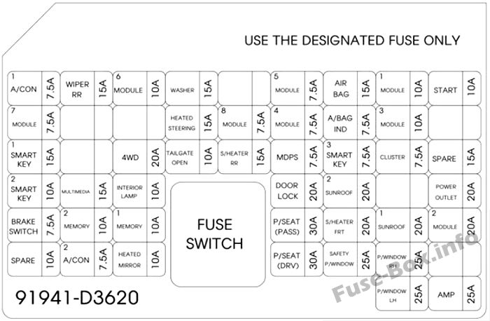 Instrument panel fuse box diagram: Hyundai Tucson (2016)